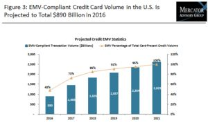 mercator-emv-compliant-credit-card-volume